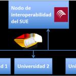 Crue Universidades Españolas se integra en la Plataforma de Intermediación de datos como cedente de datos académicos