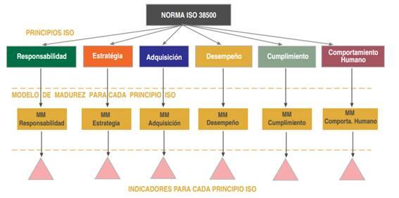 modeloGobiernoTI