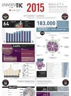 Infografía-UNIVERSITIC-2015-140x190