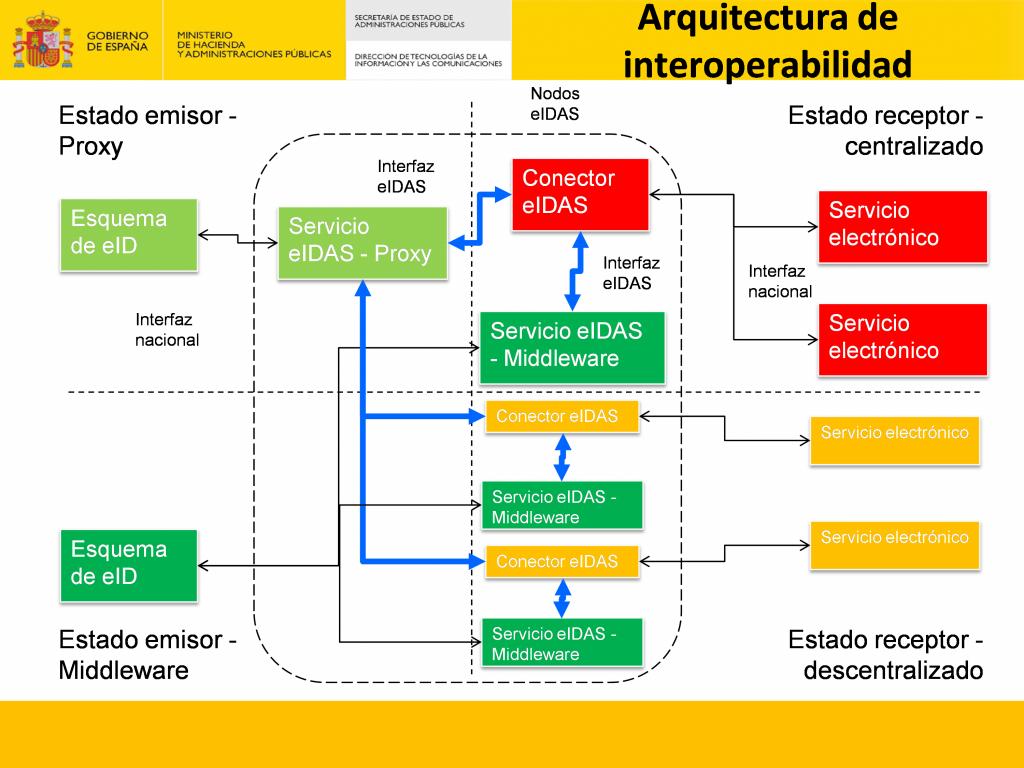 Arquitectura de interoperabilidad de eIDAS